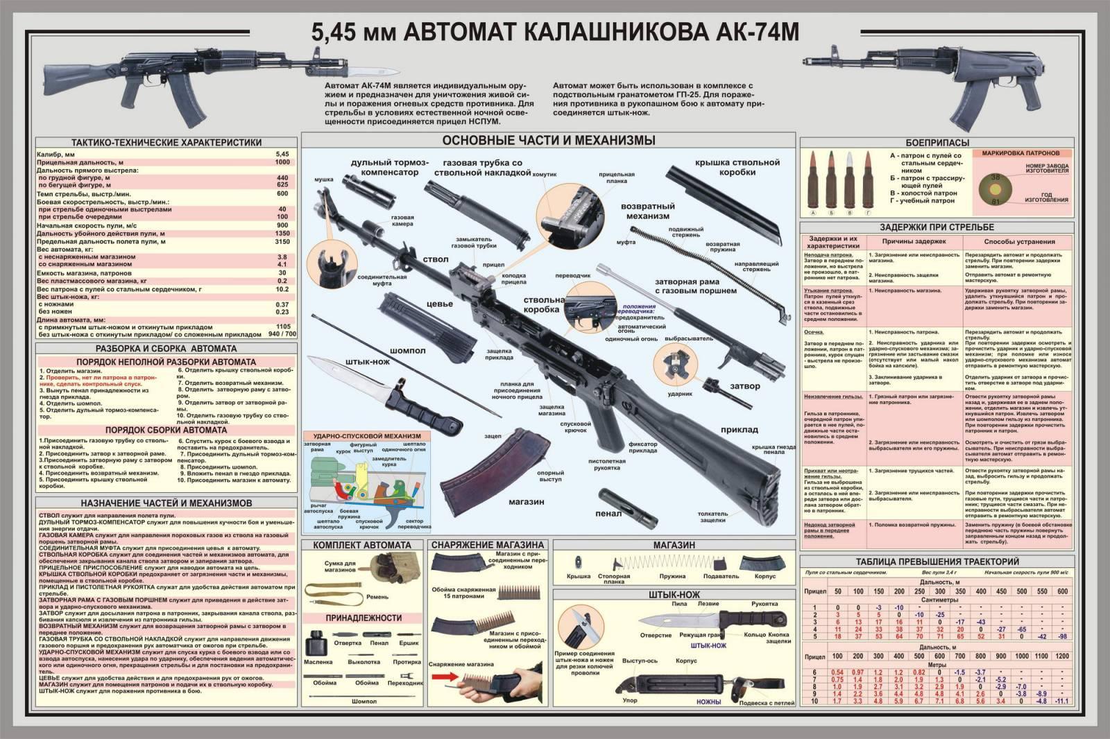 Сделано в россии автомат калашникова 26 фотография